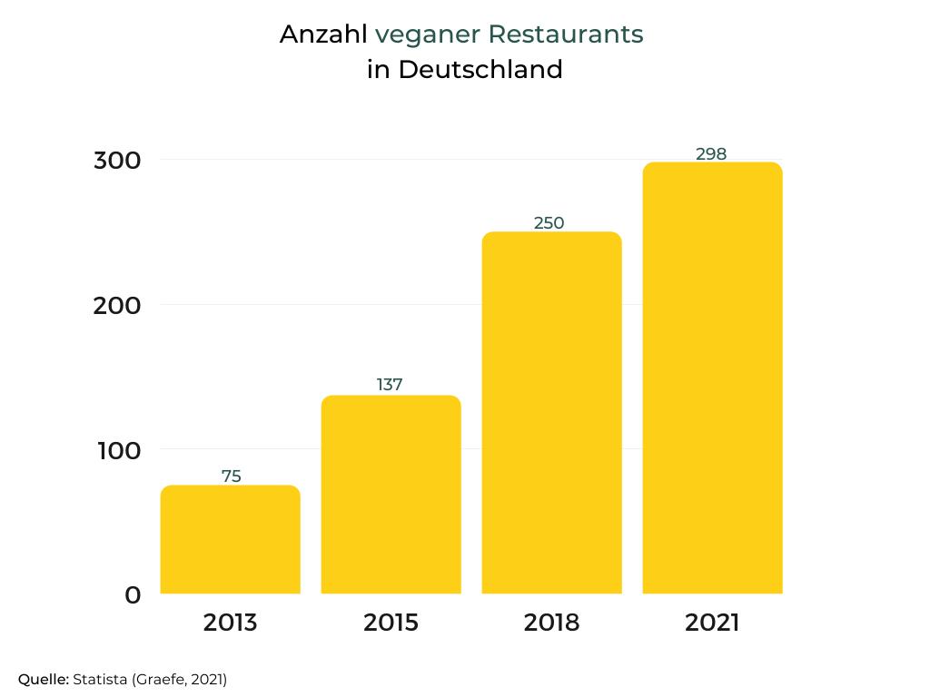 Zeigt Anzahl veganer Restaurants in Deutschland