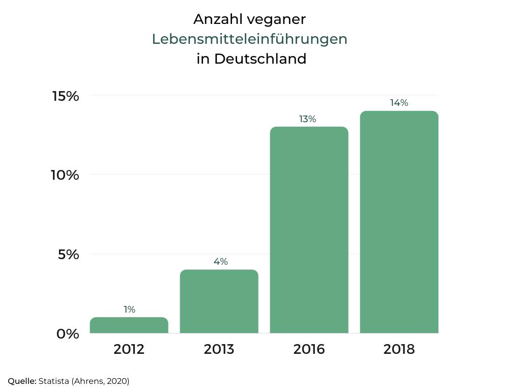 Zeigt Anzahl veganer Lebensmitteleinführungen in Deutschland